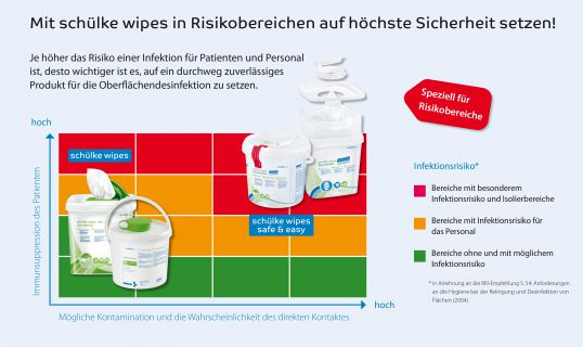 schülke wipes safe & easy