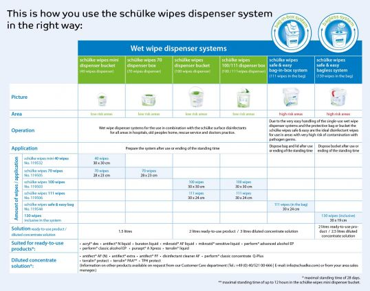 schülke wipes overview